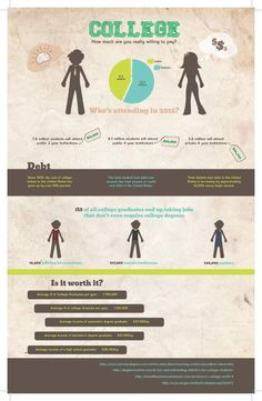 College: How Much Are You Willing To Pay?[INFOGRAPHIC]