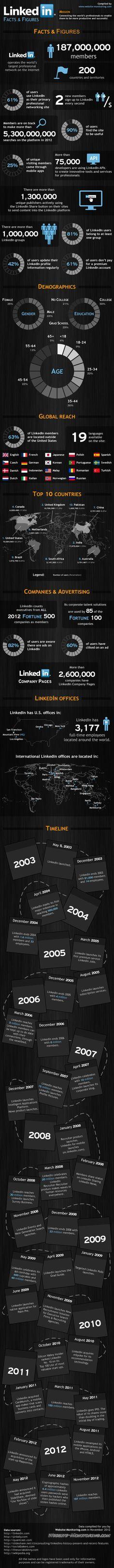 LES STATISTIQUES DE LINKEDIN EN 2012… LinkedIn est représenté dans plus de 200 pays, et accueille 187 millions de membres. Le réseau compte 25% d'utilisateurs mobiles ! Le bouton de partage LinkedIn est quant à lui installé sur plus d'un 1,3 millions de sites, deux ans après sa sortie. Vis-à-vis des pratiques des membres, 81% d'entre eux font partie d'au moins un groupe ; ils sont 61% à préférer l'offre gratuite, et 42% des utilisateurs mettent régulièrement à jour leur profil.