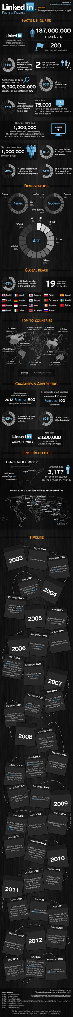 linkedin facts and figures via @BlogModerateur