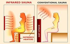 How does infrared sauna work