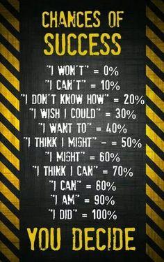 .% Chances of Success %