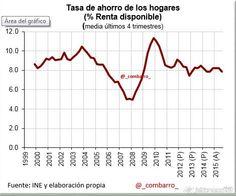 Tasa ahorro 1999-2015