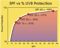 SPF - Sun Protection Factor for UVB rays. SPF  30 means the sunscreen will provide 30 times more protection not wearing any skin protection (lotion, gel, spray). Helps protect against sunburn.