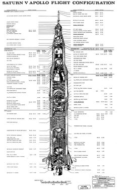 Saturn V, Apollo configuration