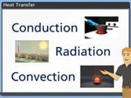 Heat Transfer:  Conduction, Convection, Radiation