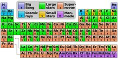Periodic table showing the cosmogenic origin of each element