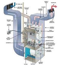 26 Best high efficiency gas furnace images in 2019 | Hvac ... Old Furnace Wiring Diagram Fairway on