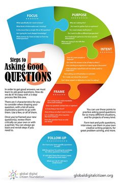The 5 Key Steps for Helping You Ask Good Questions [Infographic] is part of Educational infographic - Use this infographic to learn how to ask good questions Model exceptional questioning behaviour, improve communication, and much Inquiry Based Learning, Project Based Learning, Professional Development, Self Development, Research Skills, Research Question, Fact And Opinion, Improve Communication, Critical Thinking Skills