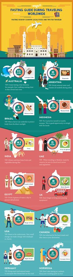 Fasting Guide During Traveling Worldwide #infographic #Fasting #Travel
