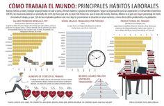 Estos son los hábitos laborables en México y en el mundo