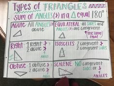 Types of triangles, 6th grade math, math, 6th grade math anchor charts, triangles, acute, equilateral, right triangle, isosceles triangle, obtuse triangle, scalene triangle, congruent, angles, triangles anchor chart