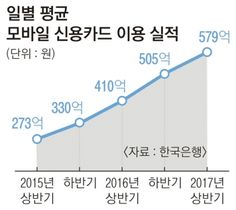 [서울신문] 15조 시장 잡아라… 불붙은 '페이 대전'