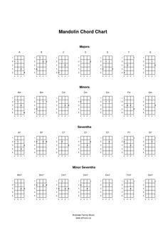 Easy Mandolin Chords | Mandolin Chord Chart