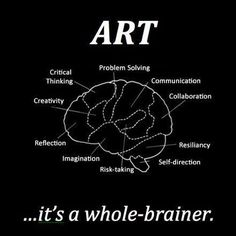 Art is healing in and of itself and is a great resource in therapy. Its a whole-brainer. This graphic shows how art effects the brain and highlights ways that it could be incorporated into therapy; for example for reflection or problem-solving, etc. High School Art, Middle School Art, Classroom Posters, Art Classroom, Art Room Posters, Classe D'art, Arts Integration, Bulletins, E Mc2