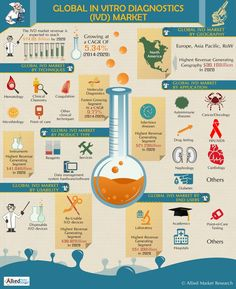 Global In Vitro Diagnostics (IVD) Market Infographic Science Fair Projects, Marketing Data, Market Research, Geography, Infographics, Health Care, Education, Genetics, Google Search