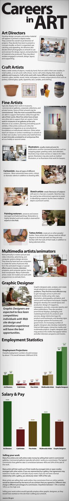 Careers in Art infographic by Madison Art Shop Middle School Art, Art School, High School, Art Doodle, Art Careers, Art Room Posters, Art Handouts, Art Worksheets, Art Curriculum