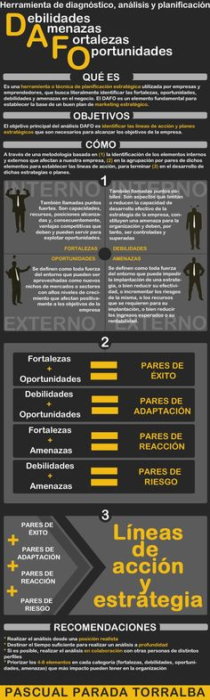 Qué es y cómo se utiliza en Análisis DAFO #infografia #infographic - TICs y Formación