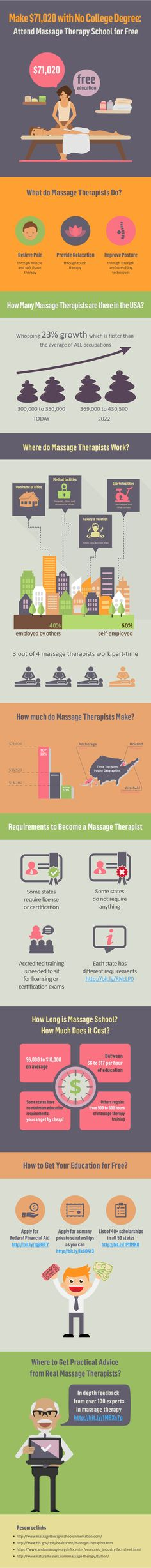 Earn $71,020 with No College Degree: Attend Massage School for Free [INFOGRAPHIC] #infographics