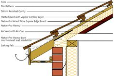 Best Metal Roofing Insulation Details For The Home 400 x 300