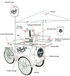 Wheely's is not so simple after all. Here are the elements of an eco coffee cart