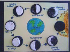 Oreo moon phases.