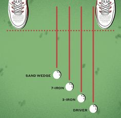 Ball Position Cheat Sheet: Is your ball position messing up your golf swing? Golf 6, Play Golf, Sand Wedge, Club Face, Golf Drivers, Golf Instruction, Perfect Golf, Golf Lessons, Mess Up