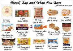 Bread syns