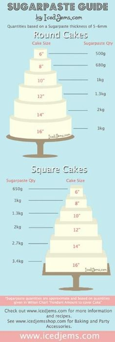 www.facebook.com/cakecoachonline - sharing.....Guide for covering cakes with fondant...tells you how much you will need
