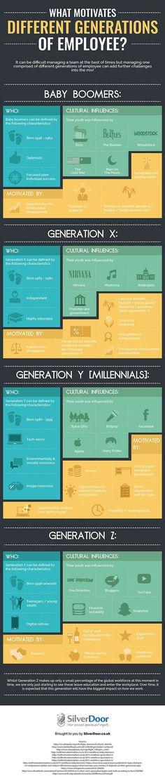Managing a team that consists of people from different generations poses certain challenges. This infographic from SilverDoor takes a look at what motivates each generation of each employee:Get your infographic featured: submit ➡️ here