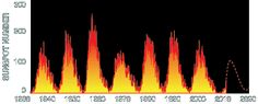 Learn about the solar cycle and use these tools and techniques to help with the aurora borealis forecast or northern lights prediction. Aurora Forecast, Aurora Borealis, Northern Lights, Iceland, Solar, Bucket, Chart, Vacation, Sun