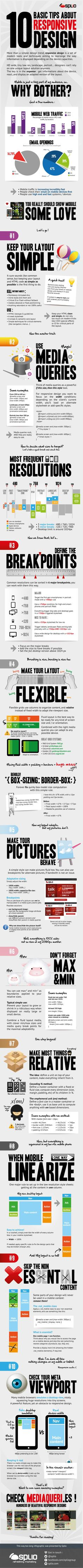 10 Basic Tips about Responsive Web Design | #infographics #website