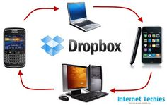 Dropbox - Online Backup, Sync, Share files and folders