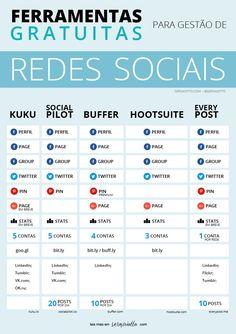 Ferramentas grátis para gestão de redes sociais para blogueiros #marketing
