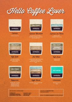 What makes up different espresso drinks..good to know! I need to spend more time playing with my espresso machine.