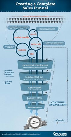 StuartJDavidson.com | How To Create A Winning Sales Funnel [Infographic] | stuartjdavidson.com