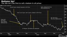 A Short History of Unsuccessfully Calling a Bottom in Oil: Chart