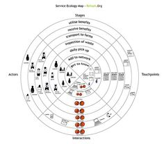 service ecology map. #experiencedesign #servicedesign #customerexperience