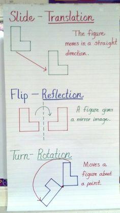 Traslación, reflexión y rotación
