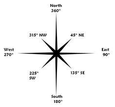 circular navigation - Google Search