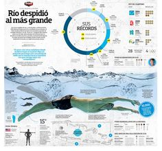 Rio 30 more infographics from newspapers - Visualoop Competitive Swimming, Rio 2016, Design Inspiration, Olympics, Packaging, News, Creative, Note Cards, Wrapping