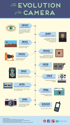 The Evolution of the Camera. From the Camera Obscura in 1500 to the first camera phone in we share the major milestones that led to modern photography. Photography Basics, Photography Lessons, Digital Photography, Modern Photography, Camera Photography, Photography Photos, Infographic Examples, Timeline Infographic, Infographics