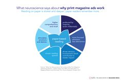 Science Says: Print Advertising Works for 2018 | Freeport Press
