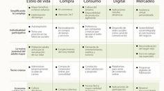 Ignacio Gómez Escobar / Consultor Marketing / Retail: Digital e individual, las tendencias en consumo