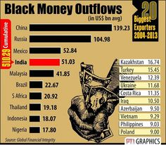 India's The 4th Largest Exporter Of Black Money And Here's How Much It Sends