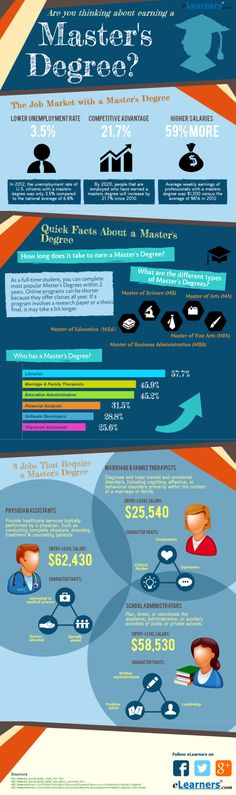 Are You Thinking About Earning a Master's Degree?[INFOGRAPHIC] #MastersDegree