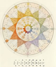 Book of Shadows: The Archéomètre, a universal key to gauge the antiquity and determine the true value of each philosophical, religious, or scientific system. inspiring also the idea of the laturalus. Tarot, Saint Yves, Esoteric Art, Symbols And Meanings, Tribute, Book Of Shadows, Science, Sacred Geometry, Geometry Art