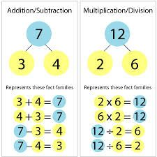 The FACTS of the matter are... - Primary CPD article on teaching the basic number facts
