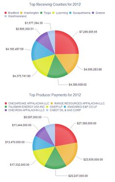 PA Payments & Disbursements from 2012 Impact Fee