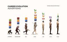 Evolution Advertising Career for Art Director