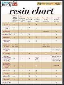 DIY: Tips.  resin comparison chart